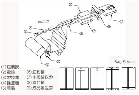 下走纸枕式包装机包装流程
