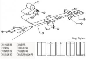 经济型枕式(横式)包装机包装流程图