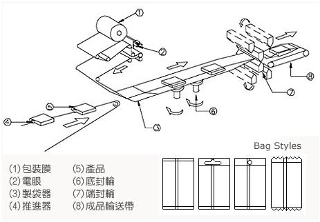卧式摇篮包装机包装流程图