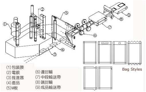 四边封包装机包装流程图