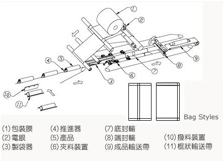 无托盘枕式包装机包装流程图