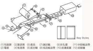 群昌枕式包装机包装样式