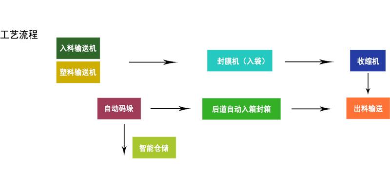 群昌自动包装生产线流程